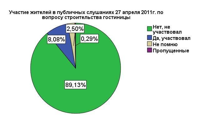 Результаты опроса по гостинице - участие в публ случаях