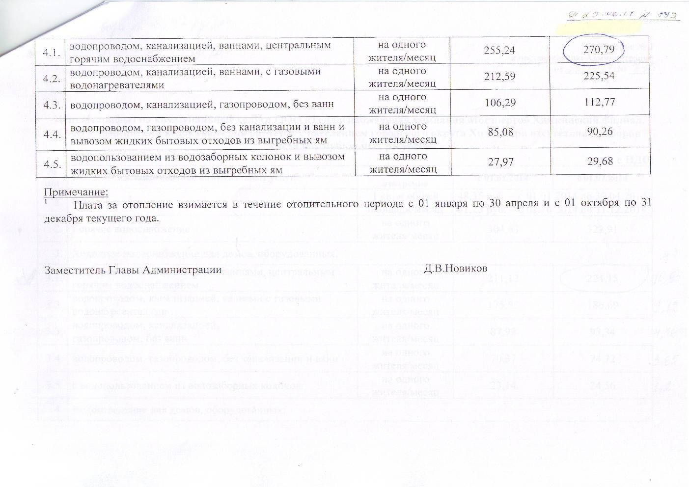Тарифы на воду Новиков 2