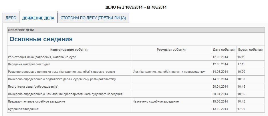 Суд Лесхоза против черной и солнечногор властей движение дела