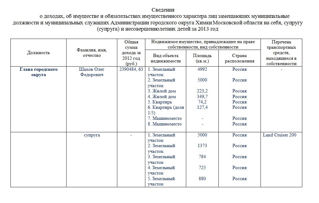 Декларация Шахов, жена 1