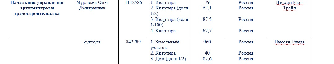 Декларация Муравьев