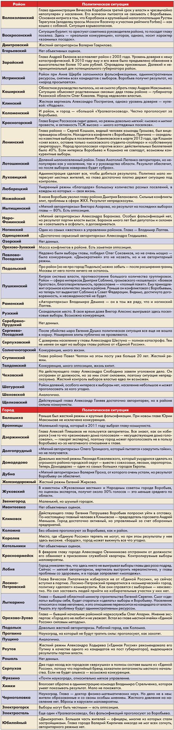 Karta-gorodov-MO