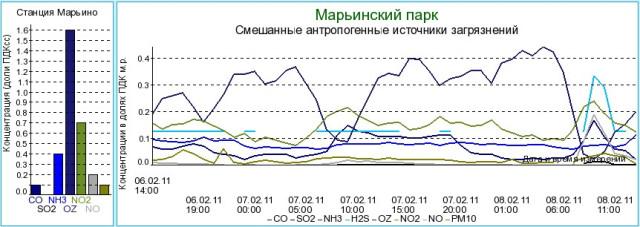 Вредные выбросы в Марьино