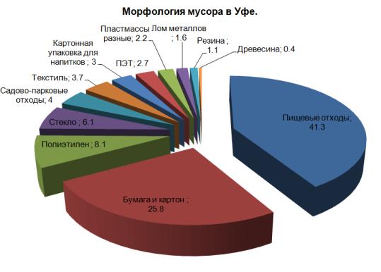 Морфология мусора в Уфе