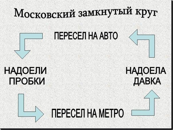 московский замкнутый круг