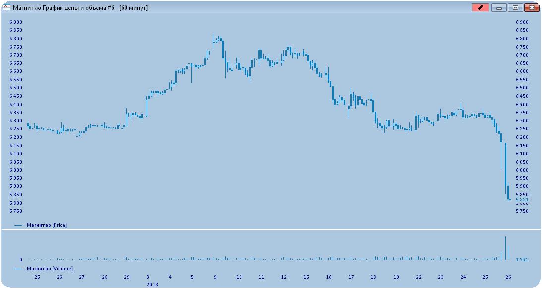 Прогнозы цен акций d24 forex