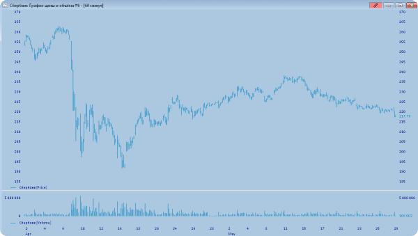 доллар снова по 63 рубля, ММВБ начал движение вниз: среднесрочные прогнозы