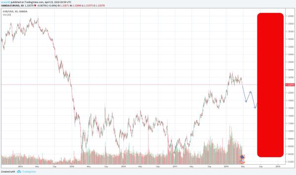 Как заработать на торговле валютой на ставки повышение или понижение форекс