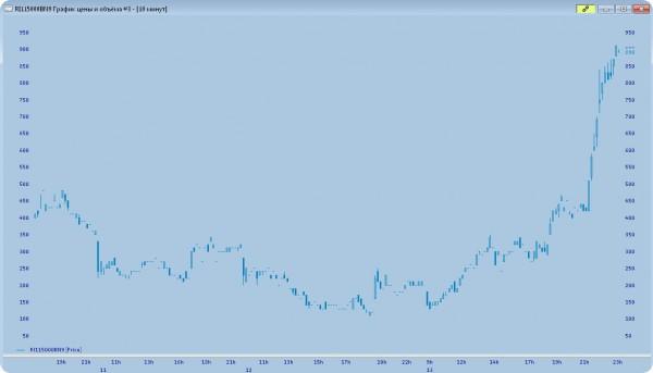 слухи о санкциях спровоцировали выход из рубля; акции упали на 2-3%, доллар +70