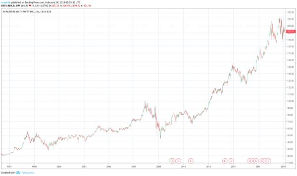 что ждет от фондового рынка один из богатейших людей мира - У. Баффет?
