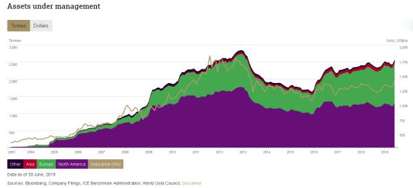 Центральные банки больше не видят смысла в поддержке рынка золота: