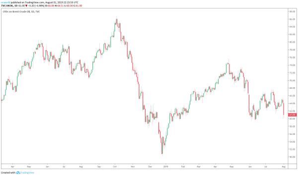 Черный лебедь. В нефти рекордное часовое падение за 10 лет. Трамп ввел пошлины
