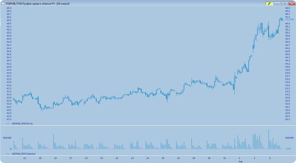 Доллар продолжает рост: за 4 дня мы потеряли 33% 7-месячного укрепления рубля