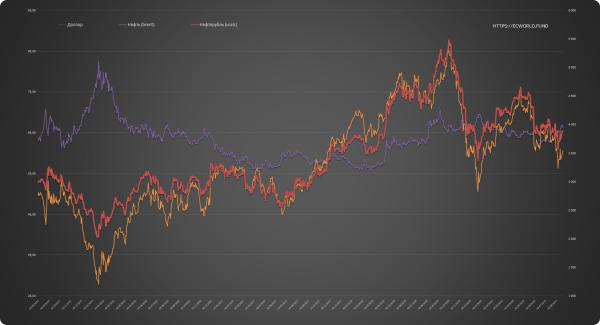 Нефтерубль + доллар-рубль + нефть: обновление