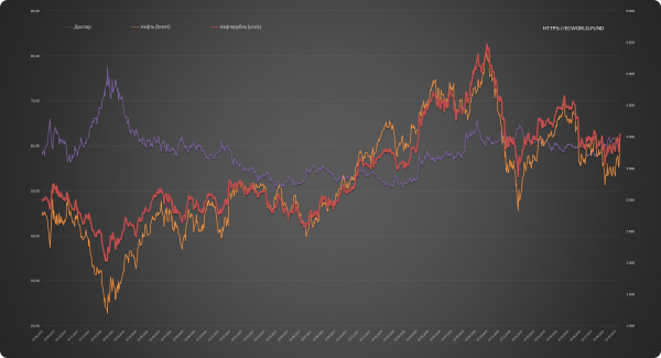 Первая реакция рубля на рекордный ночной рост цен на нефть: