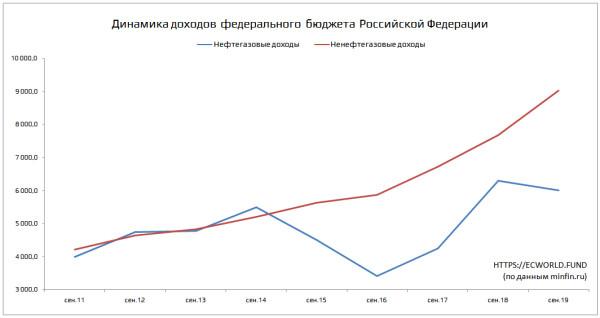 Владимир Путин сотворил экономическое чудо: часть 4