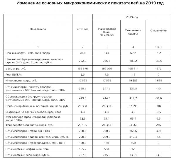 Экономическое чудо Путина споткнулось в конце года. Снова заплатят