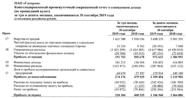 Кто стоит за таинственным покупателем акций Газпрома?