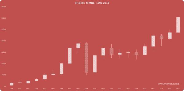 Долгосрочные тренды в экономике: 1999 — 2019
