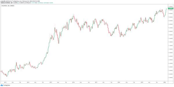 Обвал нефти продолжается - рублевая (бюджетная) цена нефти упала до минимумов
