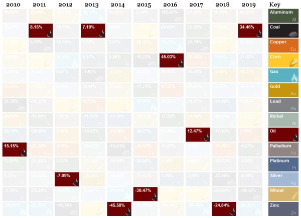 Лучшие и худшие инвестиции десятилетия (2010-2019). В какие товары