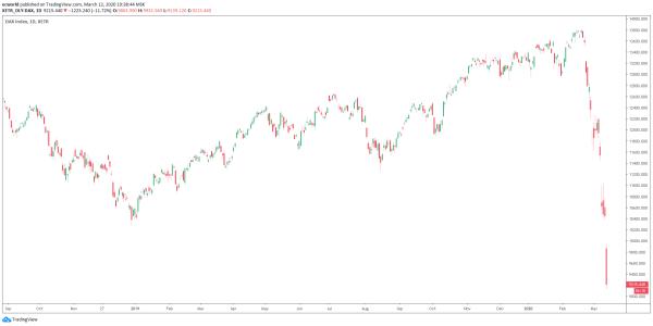 Черный четверг 12 марта 2020 года: 3-недельный кошмар фондовых рынков