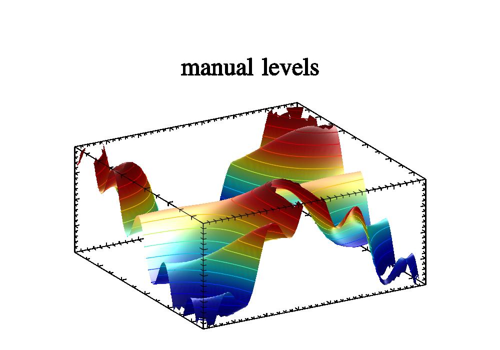 2D contour