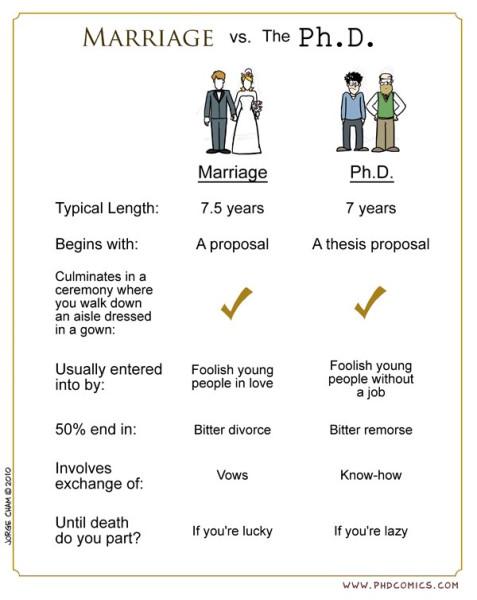 mariage_vs_phd