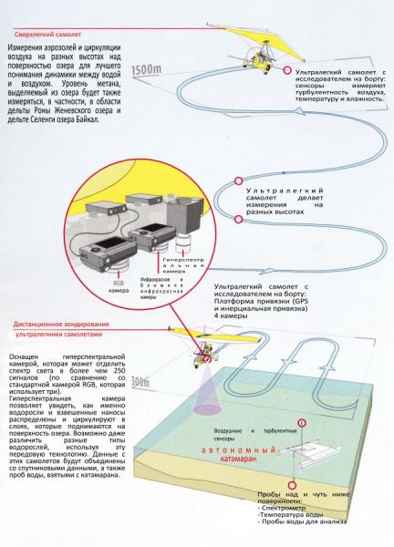 Схема работы дельталетов на