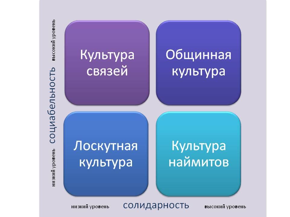 организационная культура