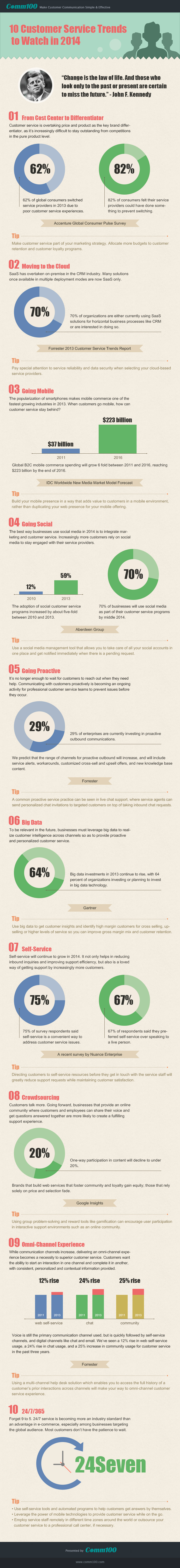10 Customer Service Trends 2014