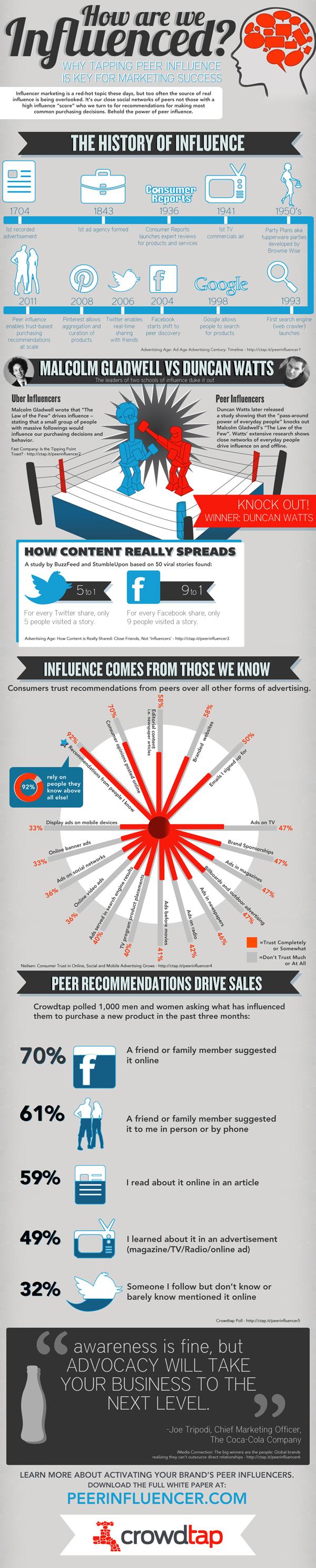 crowdtap-peer-influence