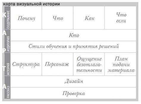 Карта-визуальной-истории-CAST