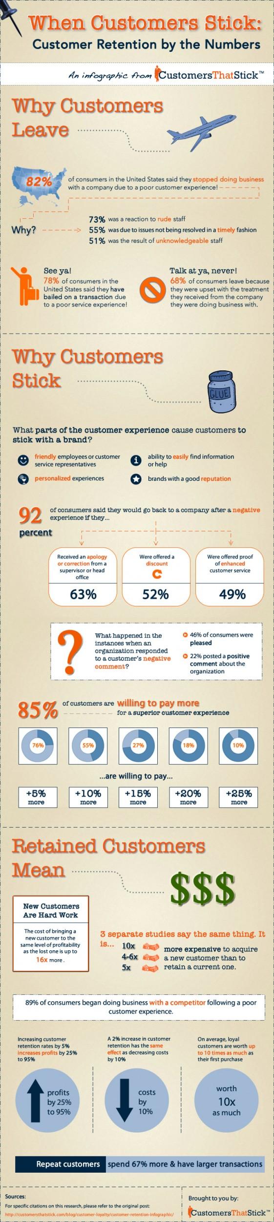 when-customers-stick_customer-retention