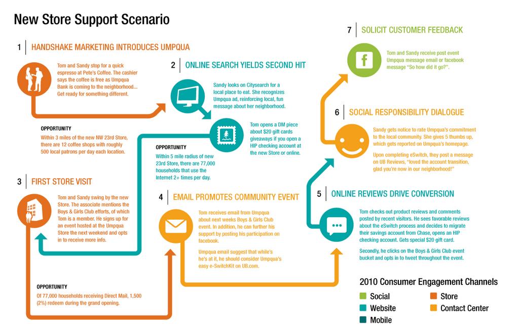 Umpqua Bank Infographic Design