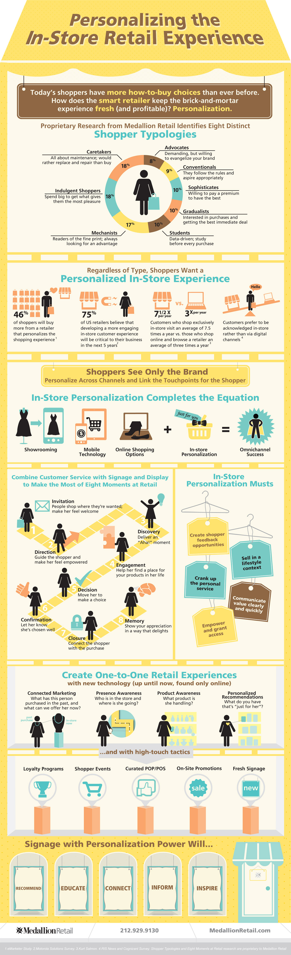 retail-its-personal-infographic