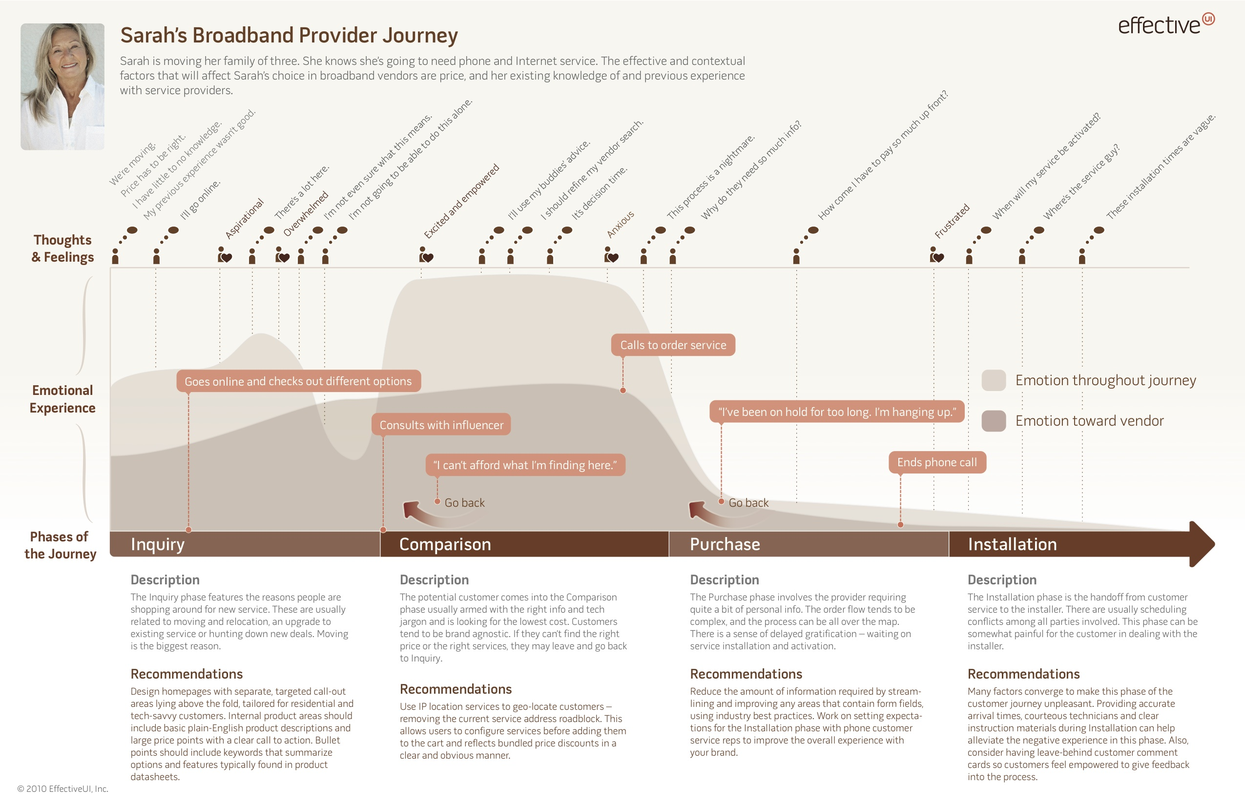 EffectiveUIJourneyMapExample