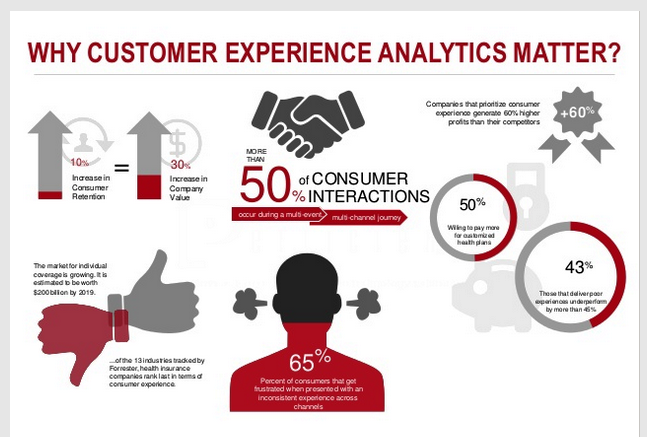 WHY CUSTOMER EXPERIENCE ANALYTICS MATTER
