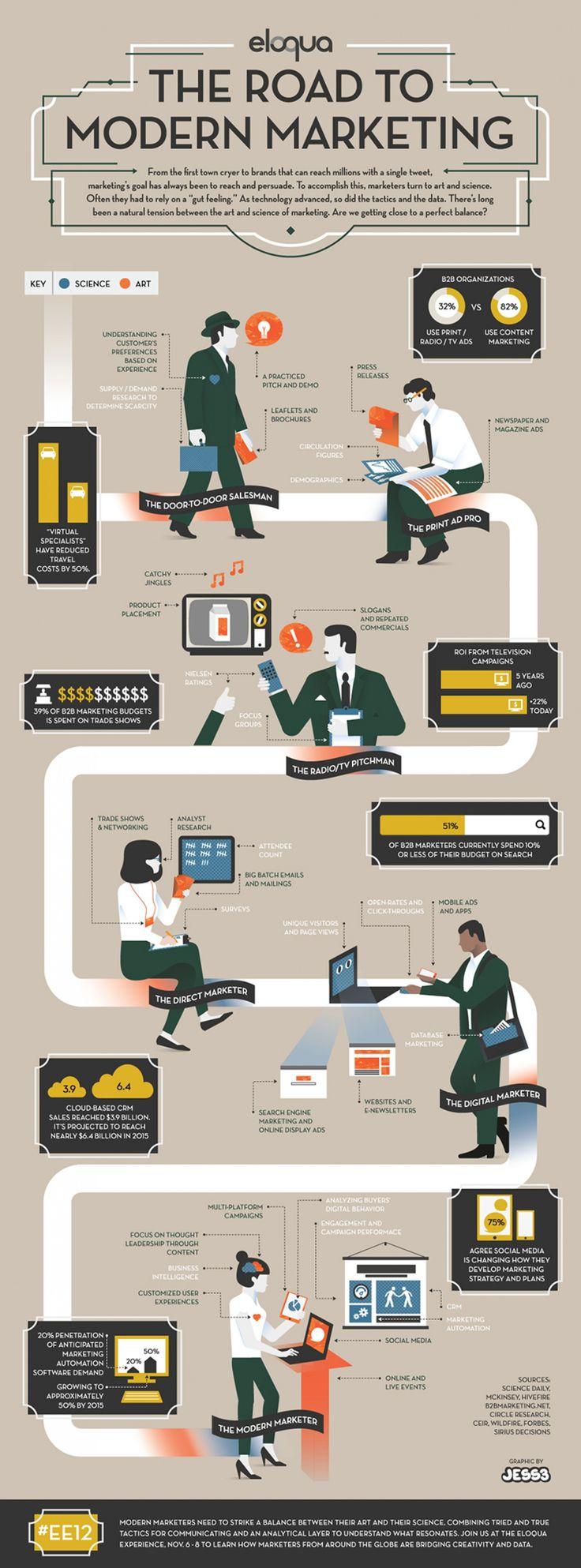 Путь современного маркетинга