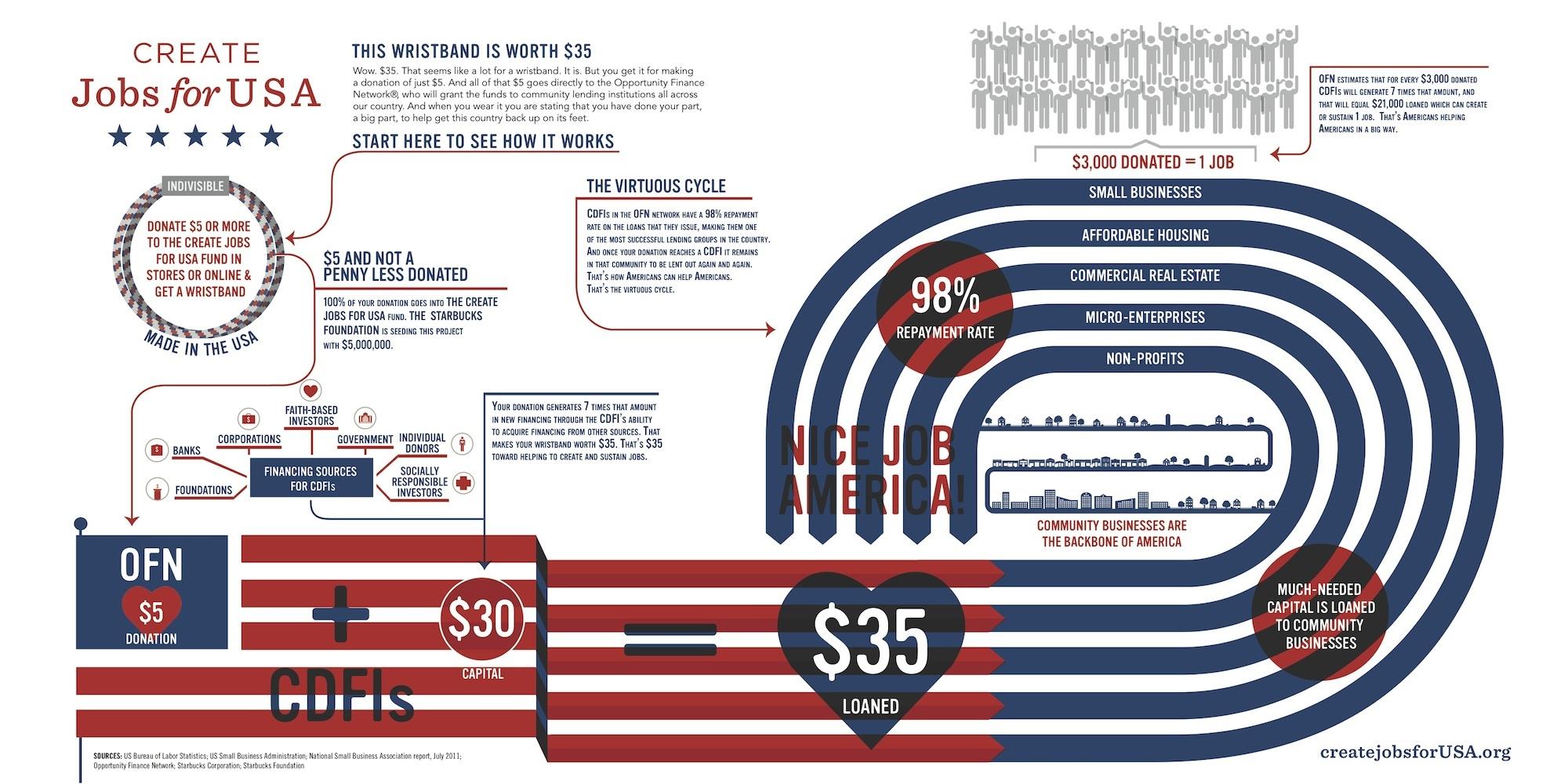 Create-Jobs_Infographic_GOOD-Corps_big_o