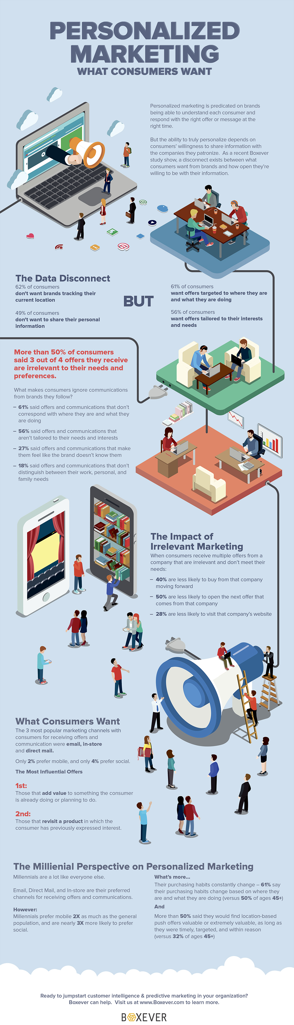 What_Consumers_want_from_personalized_Marketing