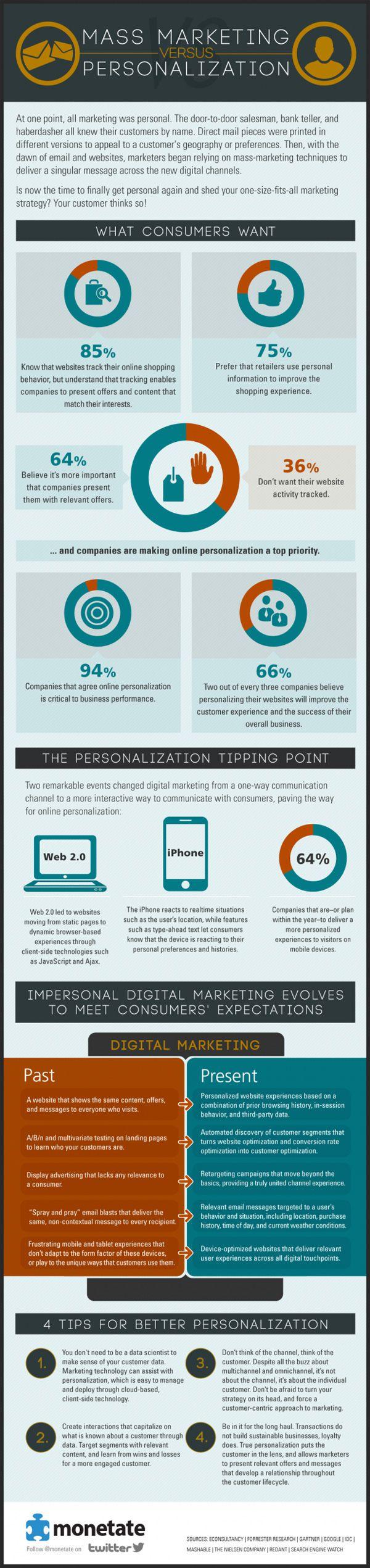 mass-marketing-vs-personalization