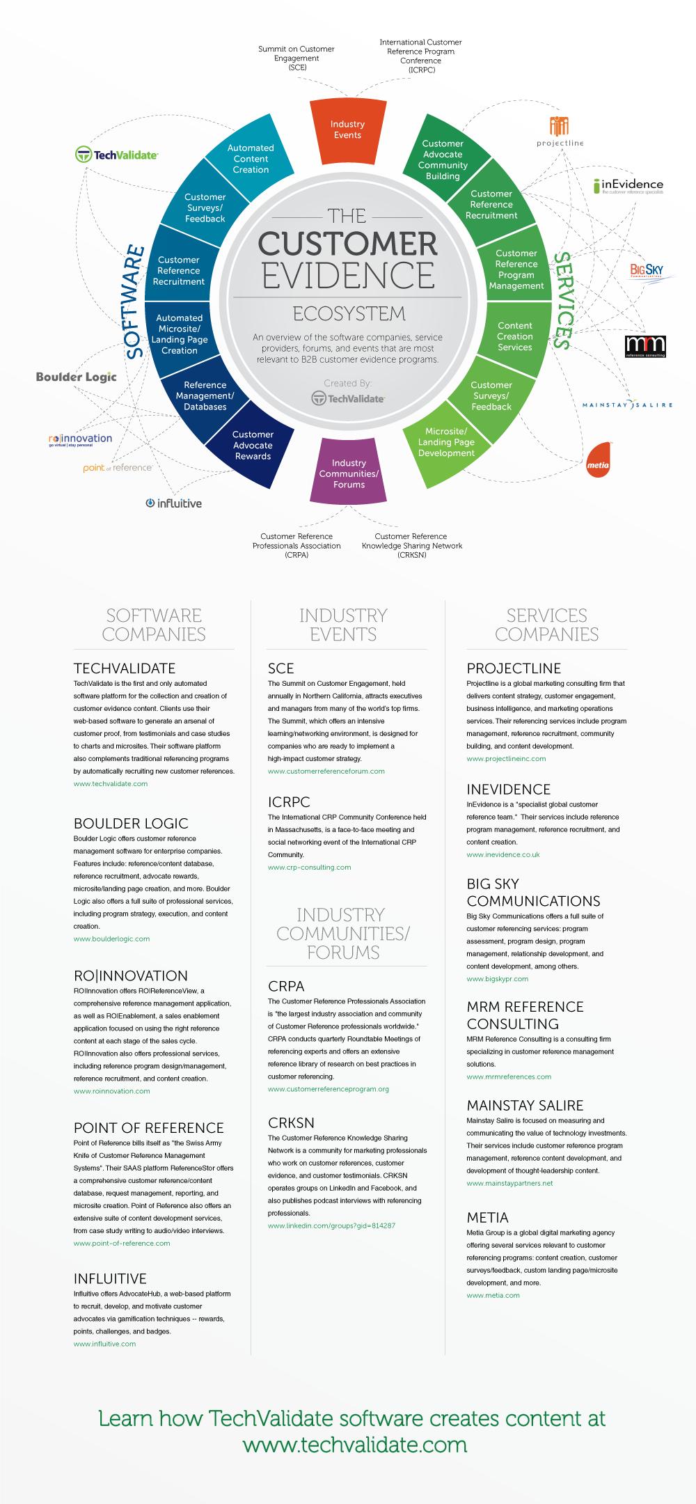 the-customer-evidence-ecosystem