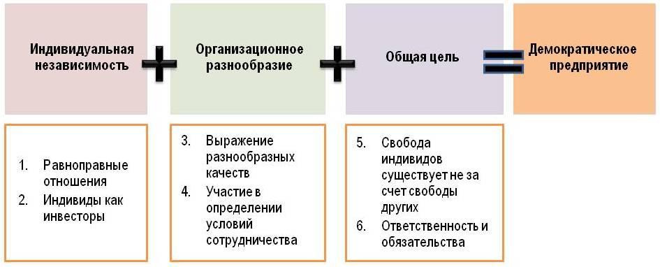 Формула демократического предприятия