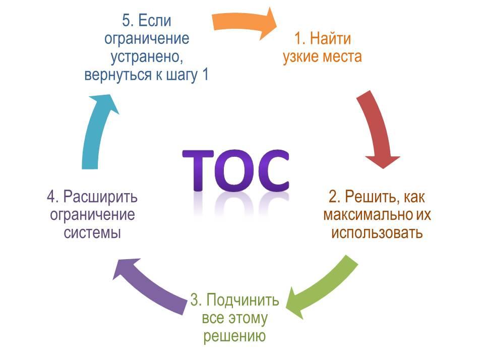 """1. Выявить ограничения системы (""""узкие места""""), определяющие эффективность работы всей системы. 2. Решить, как с максимальной пользой эксплуатировать ограничения системы. 3. Подчинить все остальное принятому решению. 4. Снять ограничения системы. 5. Если в итоге ограничение исчезает, вернуться к 1 этапу, но при этом не позволить инерции мышления мешать дальнейшему совершенствованию."""