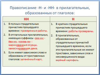 Правописание -Н- и -НН- в прилагательных, образованных от глаголов ...
