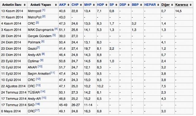son-anketlerde-erdogan-siz-ak-parti-nin-oy-6723126_1355_m