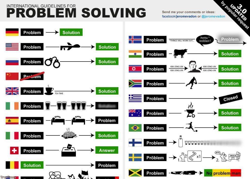 18446-International-guidelines-for-problem-solving