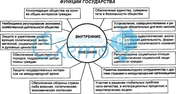 Реферат функции современного российского государства > в каталоге  Реферат функции современного российского государства