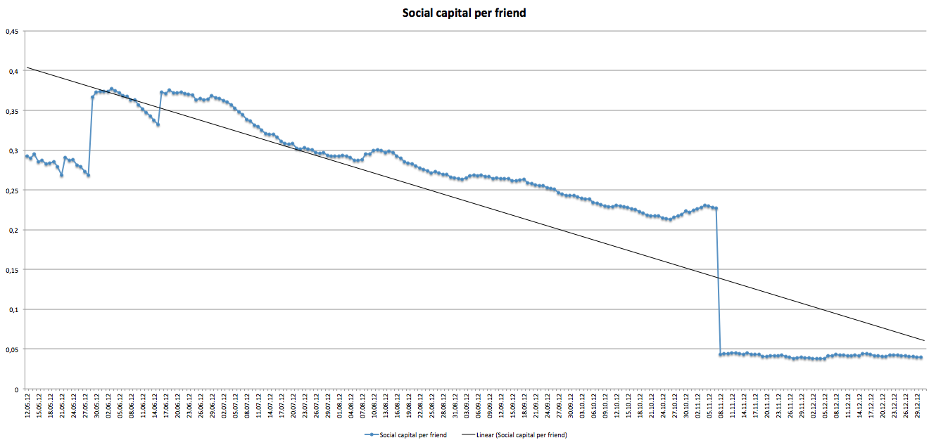 Social capital per friend 2012